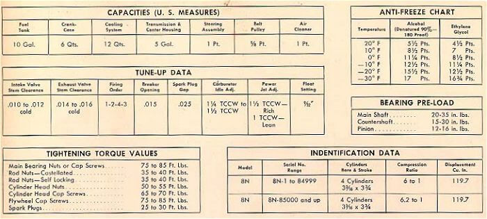 Specifications and Data - Ford Fordson Collectors ociation on powermaster alternator wiring diagram, powermaster starter diagram, tractor-trailer diagram, truck diagram, chevy alternator wiring diagram, ford 801 parts diagram, 6v to 12v wiring diagram,