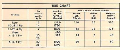 Specifications and Data - Ford Fordson Collectors Association